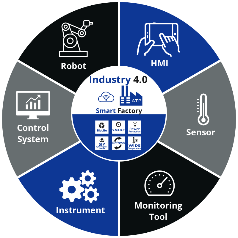 Industry 4.0 Thinking