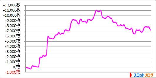 パチスロ月間収支データ 2015年2月 管理人「きくし」の数値