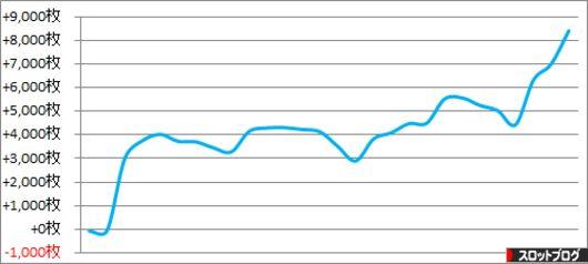 パチスロ月間収支データ 2015年4月 管理人「きくし」の数値