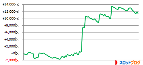 2015年上半期(1~6月) ゾーン狙い114台分の実践・収支データ