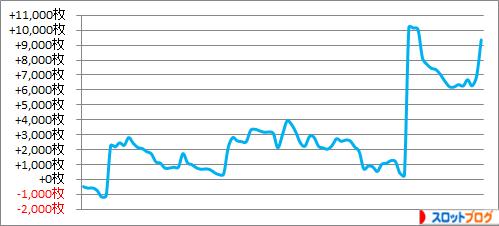 6月収支グラフ