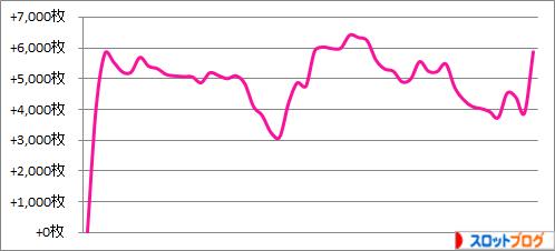 パチスロ月間収支データ 2015年7月 管理人「きくし」の数値