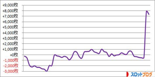 パチスロ月間収支データ 2015年8月 管理人「きくし」の数値