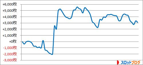 パチスロ月間収支データ 2015年9月 管理人「きくし」の数値