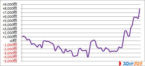パチスロ月間収支データ 2015年12月 管理人「きくし」の数値