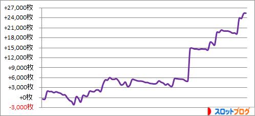 パチスロ月間収支データ 2016年6月(南国一撃万枚で決めた月)