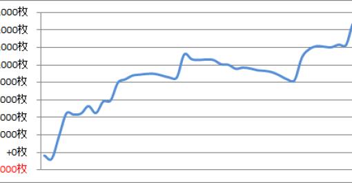 パチスロ月間収支データ 2016年9月(副業として充実した期間)