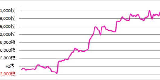 パチスロ月間収支データ 2016年12月(設定狙いで攻めた期間)
