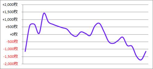 パチスロ月間収支データ 2017年4月(報告したくない収支報告)