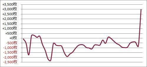 パチスロ月間収支データ 2017年8月(沖ドキのサヨナラホームランで決めた期間)