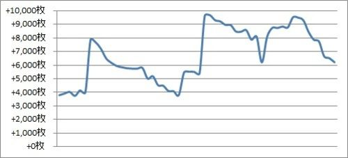 パチスロ月間収支データ 2017年10月(ノーマル機の設定狙いで快勝な期間)