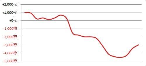 パチスロ月間収支データ 2017年12月(終わり悪けりゃ全て悪し)
