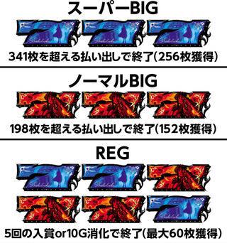 ブラックラグーン3 スペック解析~人気アニメのパチスロ第3弾が5.9号機で登場~