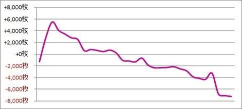 パチスロ月間収支データ 2018年10月(初の月間収支マイナスを喰らう)