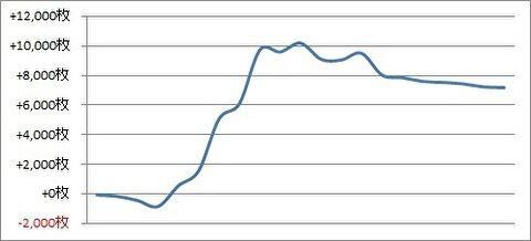 パチスロ月間収支データ 2019年1月(神とセールスマンに救われた期間)