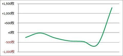 パチスロ月間収支データ 2019年9月(的を絞り稼働を減らした期間)