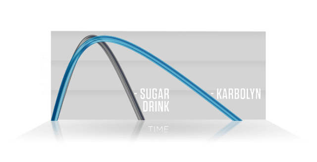 karbolyn fuel graph