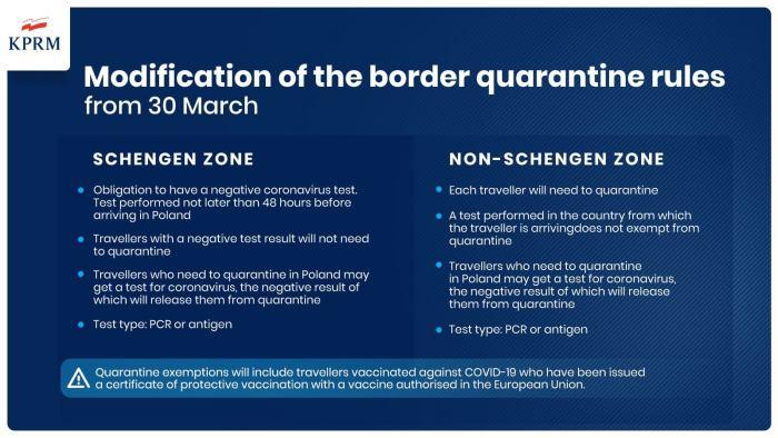Polish Covid Quarantine rules