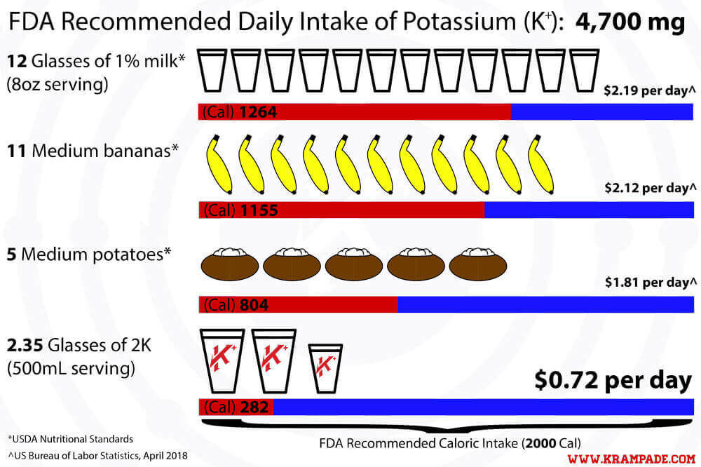 Krampade has a significant source of potassium, much more than a banana