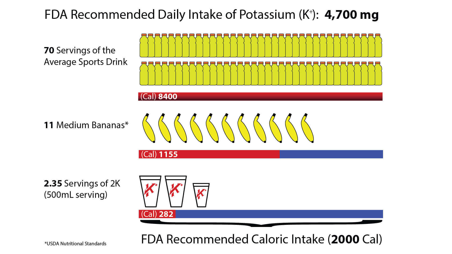 how much food you need to meet your recommended daily potassium intake