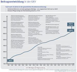 Beitragsentwicklung-GKV-vs.-PKV_aus-KVH2015SI