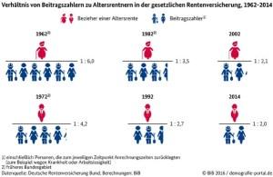 1466058193.Beitragszahler_Altersrentner