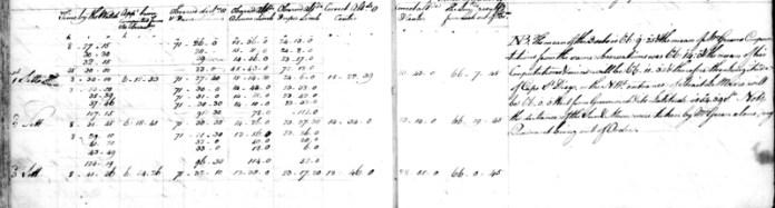 Obr. 25: Cookův zápis měření z lunárních vzdáleností ze 14. ledna 1769