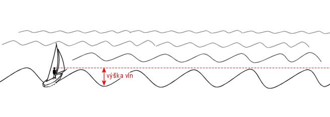 vlny1