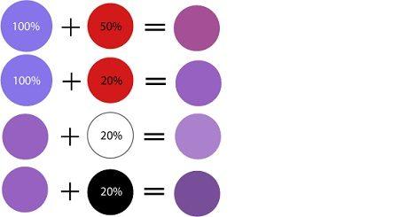 Amestecarea culorii violet