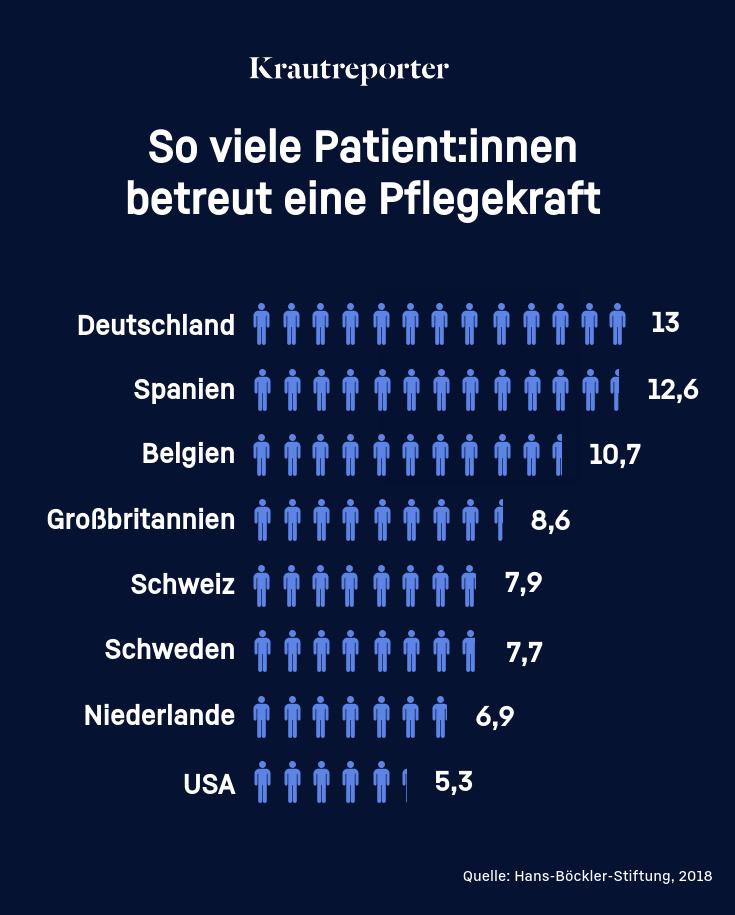 in Deutschland 13; in Spanien 12,6; in Belgien 10,7; in Großbritannien 8,6; in der Schweiz 7,9; in Schweden 7,7; in den Niederlanden 6,9; und den USA 5,3