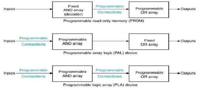 Programmable Logic Array Device