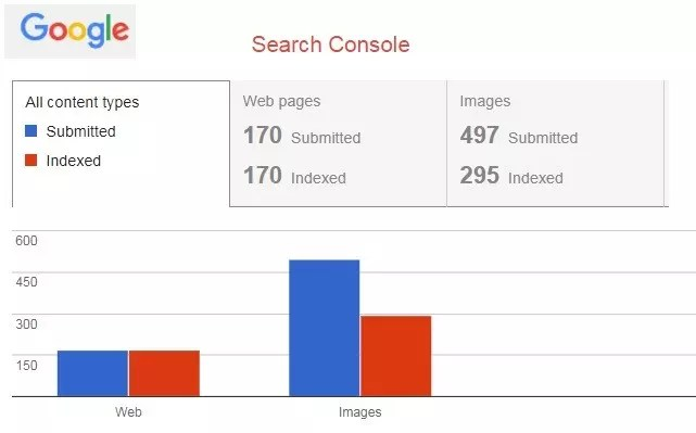 Indexing a website by google
