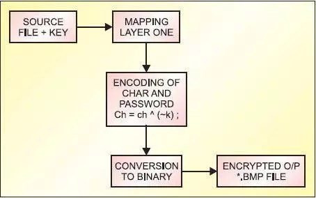 Imbricate Cryptography - encryption