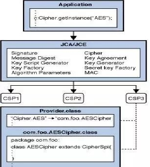 Cipher In Java
