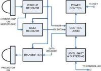 Aqua communication using modem - circuit design