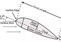 The cross sectional view of an airfoil in introduction to airfoil