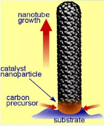 chemical vapour deposition carbon nanotubes