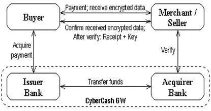 CyberCashs CyberCoin System