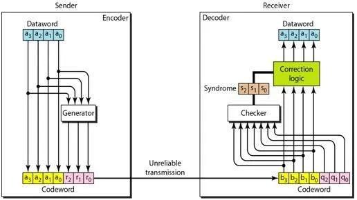 Implementation of Hamming code - Krazytech