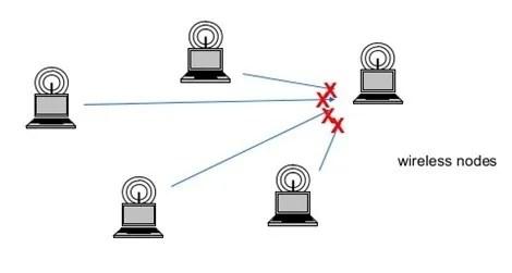 wireless jamming example