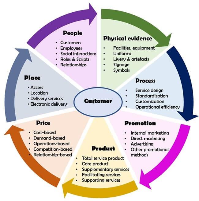 Elemen 7P dalam Strategi Marketing Mix