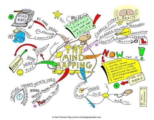 mind mapping adalah 10