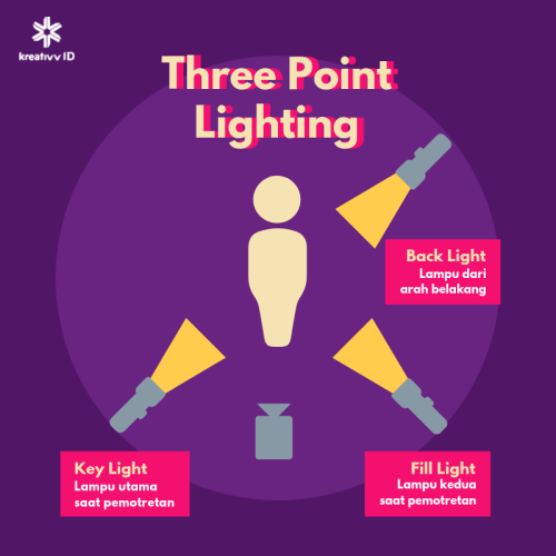 Three Point Lighting 1