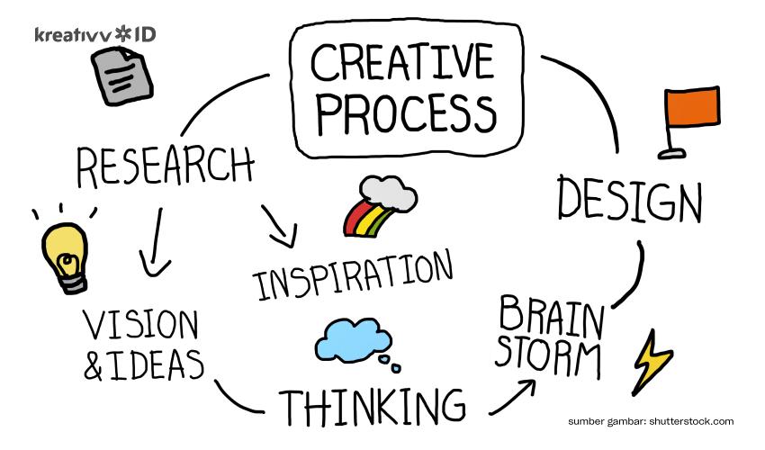 proses-kreatif