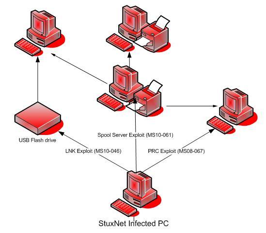 Jednoduché schema Stuxnet