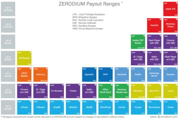 Image: Zerodium.com