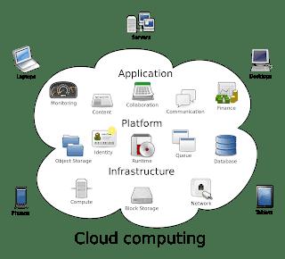 cluod hosting