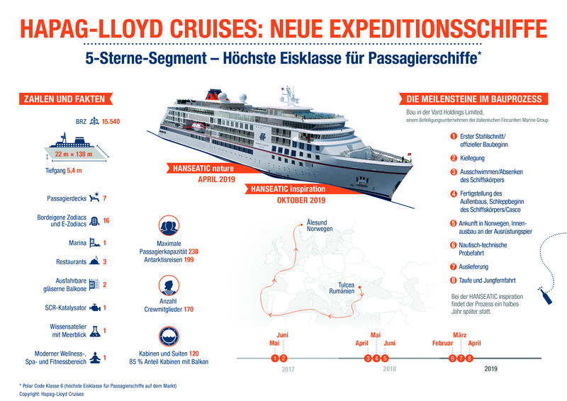 csm_Infografik_Expeditionsneubauten_HLC_f74df5472f