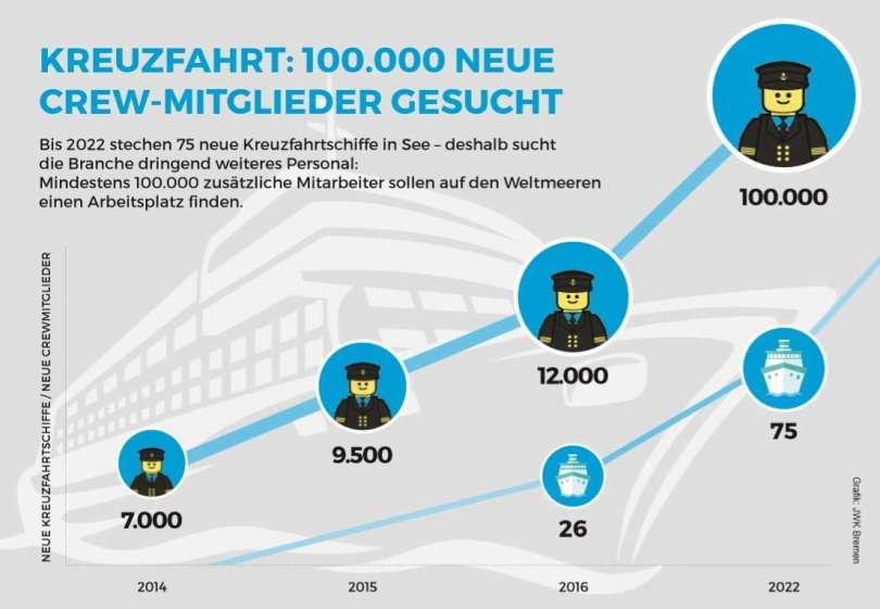 Kreuzfahrt jobs