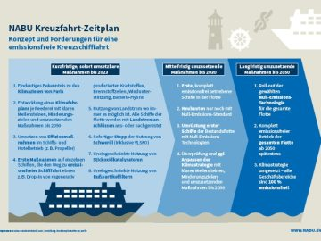 nabu_kreuzfahrtvision_infografik